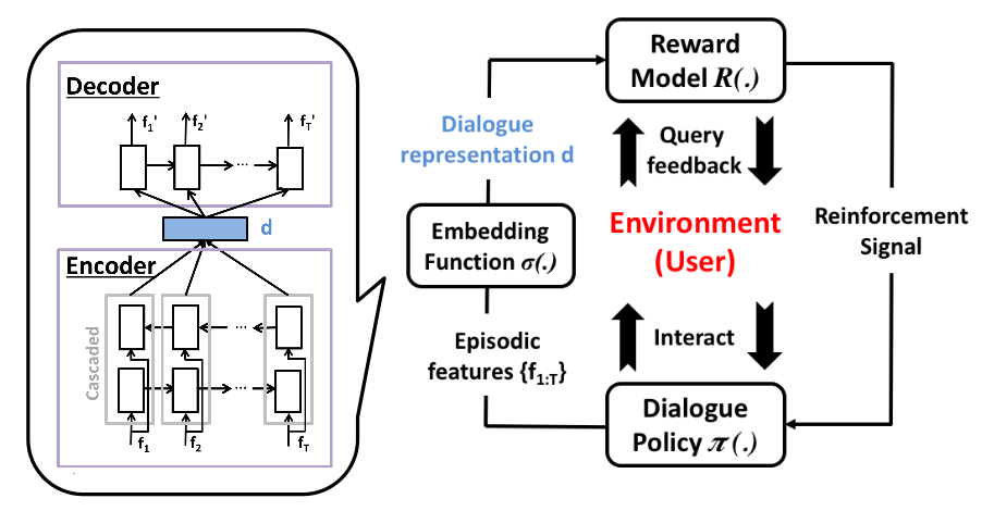Overview of the reinforcement learning system.
